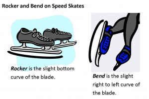 Rocker & Bend illustrations speed skates